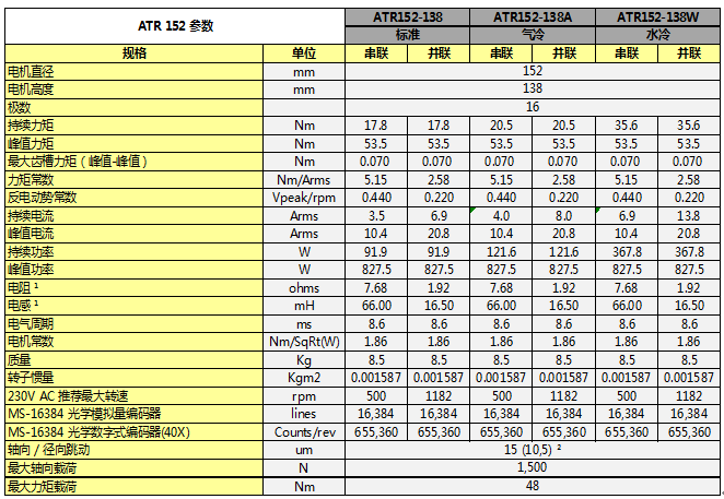 ATR系列直驱旋转电机参数