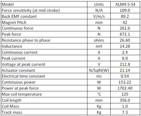 ALM系列无铁芯直线电机